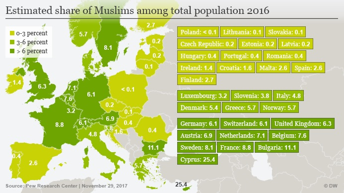 Muslim population in some European Union countries could triple