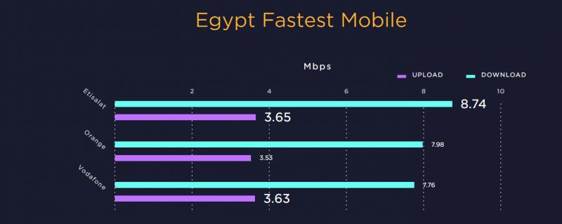 Egypt's internet speed among world's slowest, ranking 146